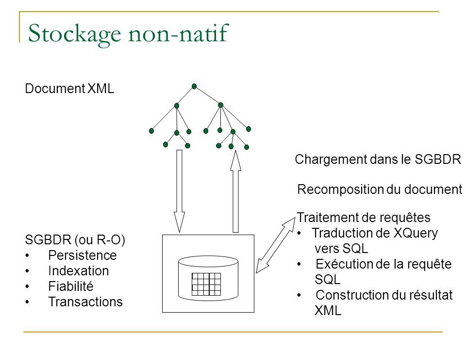 Stockage non-natif Document XML Chargement dans le SGBDR