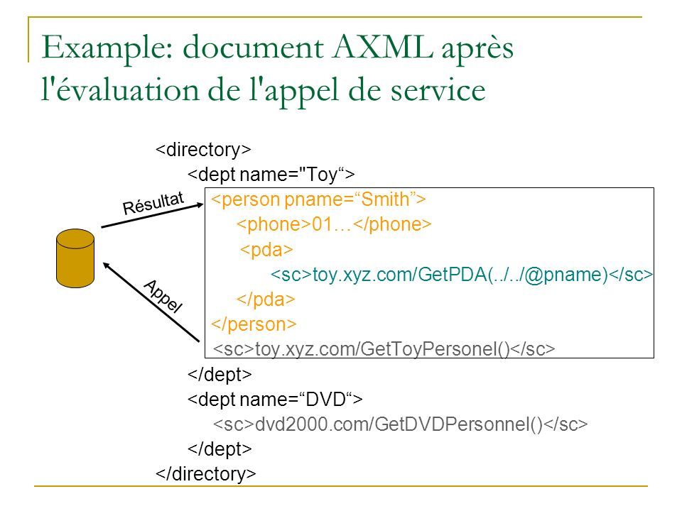 Example: document AXML après l évaluation de l appel de service