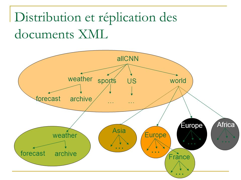 Distribution et réplication des documents XML