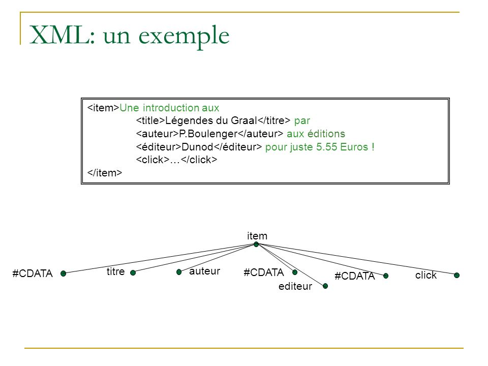 XML: un exemple <item>Une introduction aux
