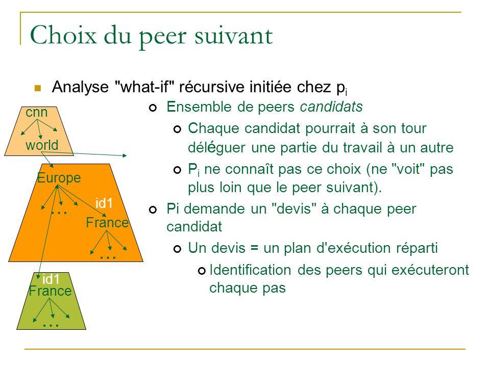 Choix du peer suivant … … Analyse what-if récursive initiée chez pi