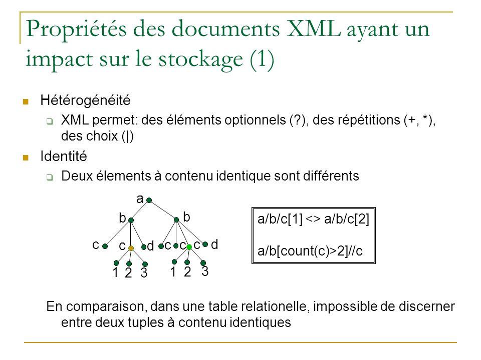 Propriétés des documents XML ayant un impact sur le stockage (1)