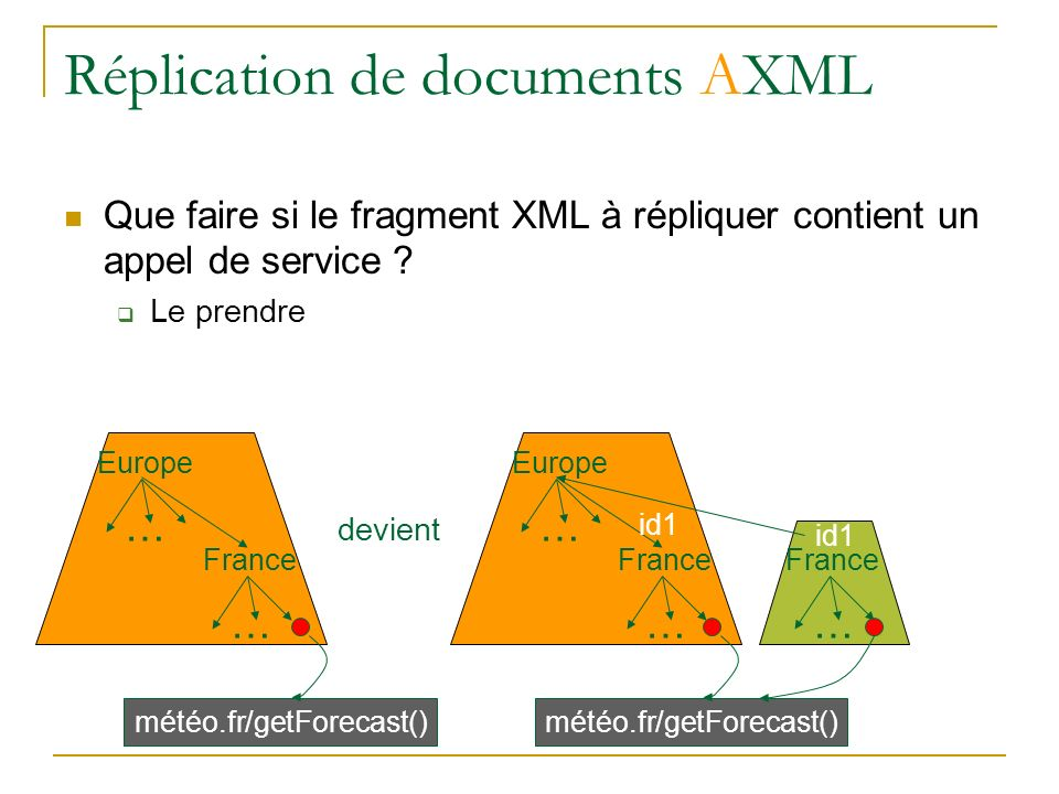 Réplication de documents AXML