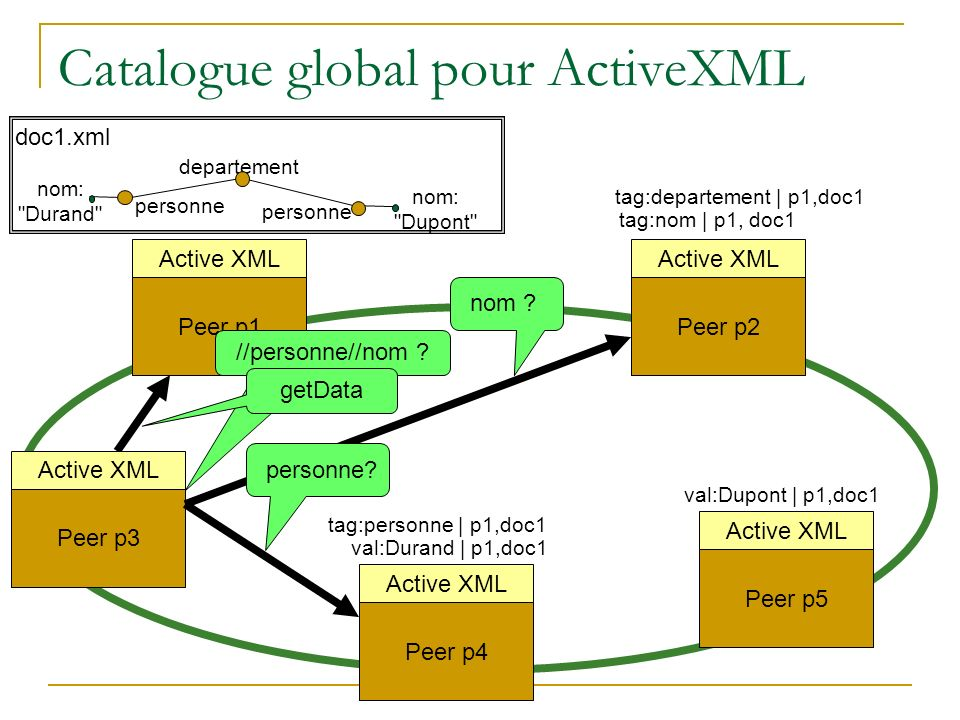 Catalogue global pour ActiveXML
