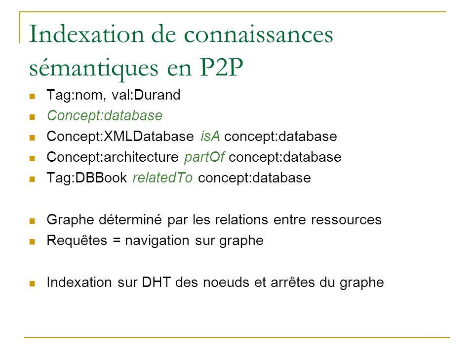 Indexation de connaissances sémantiques en P2P