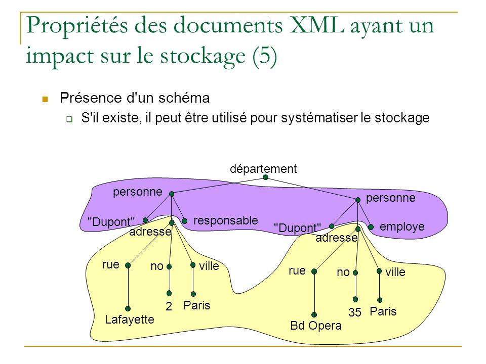 Propriétés des documents XML ayant un impact sur le stockage (5)