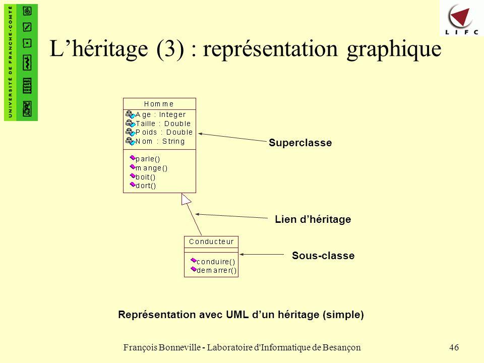 L'héritage (3) : représentation graphique