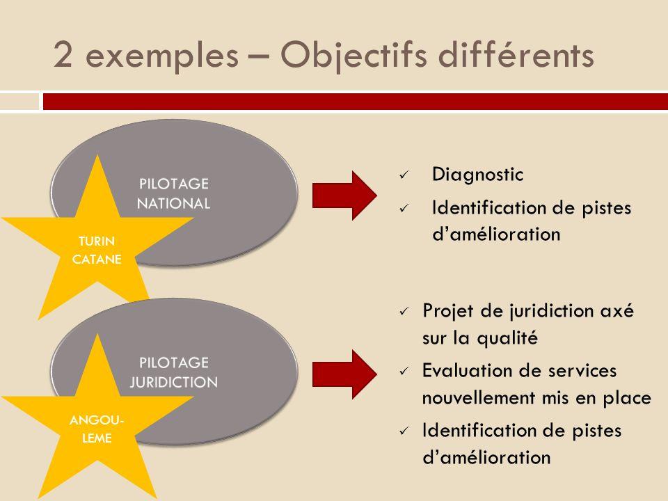2 exemples – Objectifs différents