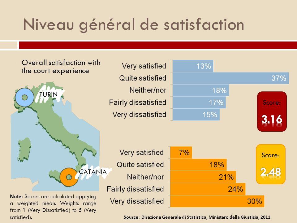 Niveau général de satisfaction