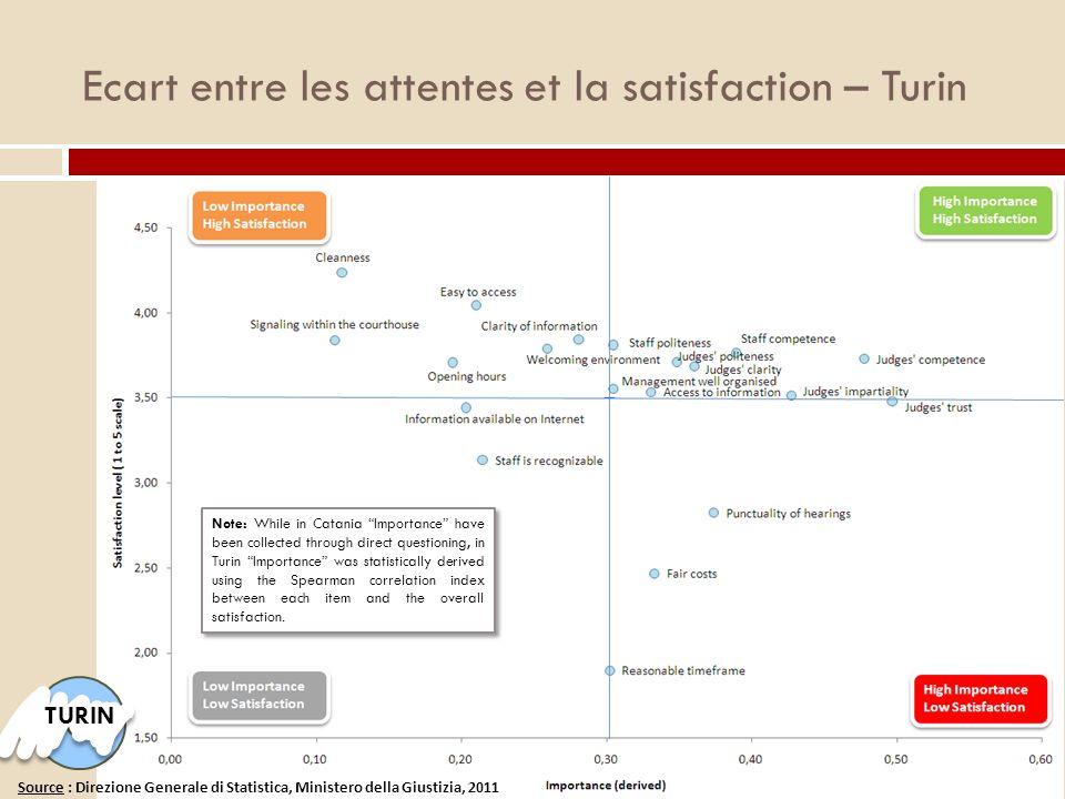 Ecart entre les attentes et la satisfaction – Turin