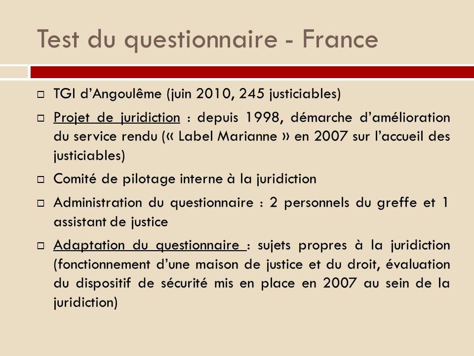 Test du questionnaire - France