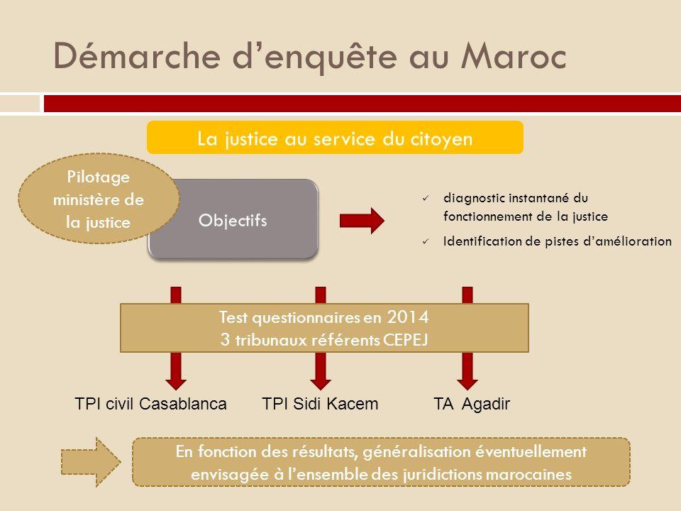 Démarche d'enquête au Maroc