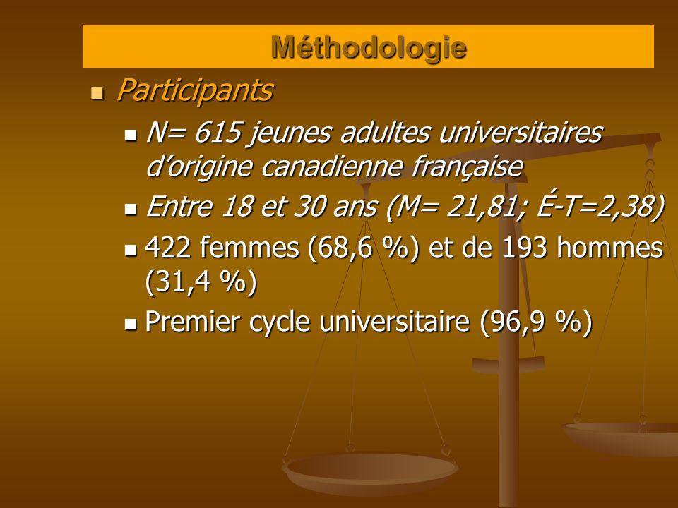 Méthodologie Participants