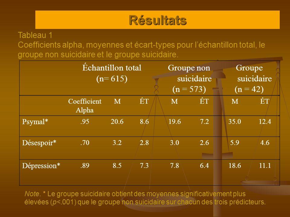Résultats Échantillon total (n= 615) Groupe non suicidaire (n = 573)