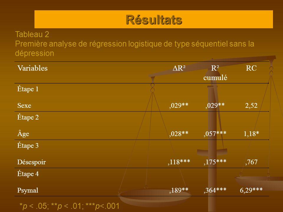Résultats Tableau 2. Première analyse de régression logistique de type séquentiel sans la dépression.