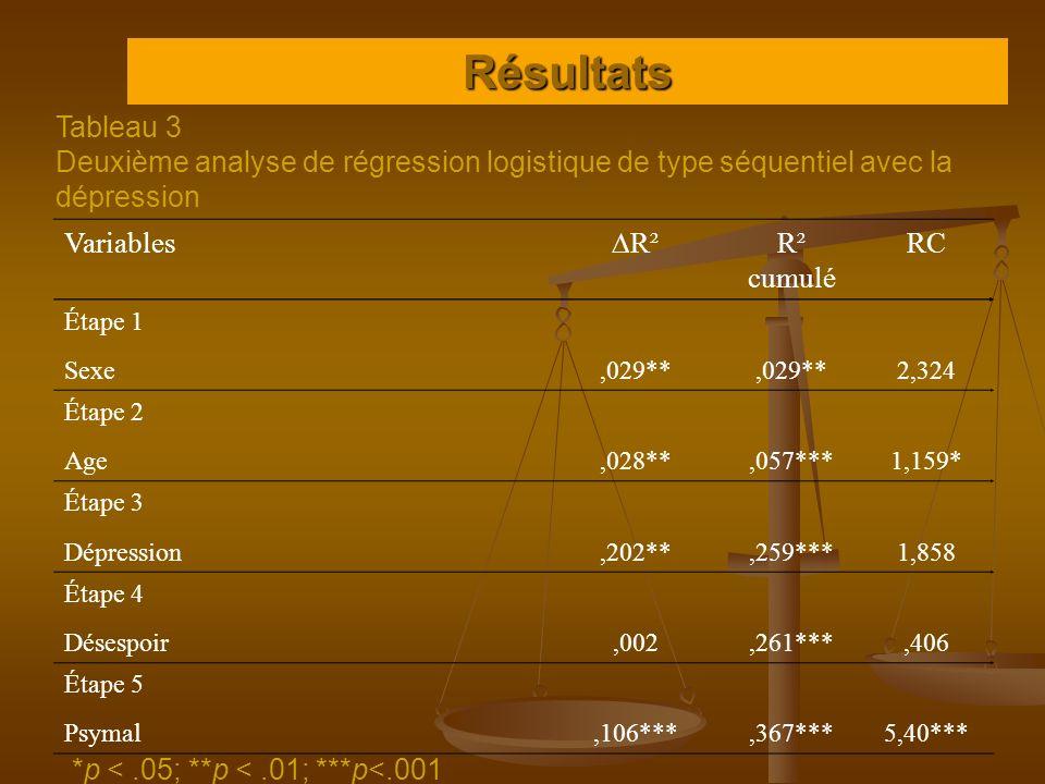 Résultats Tableau 3. Deuxième analyse de régression logistique de type séquentiel avec la dépression.