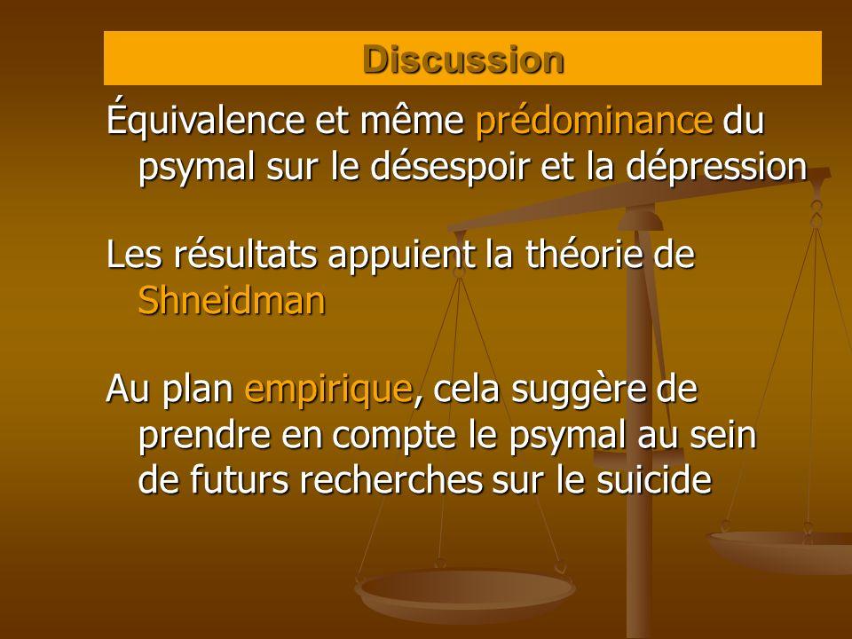 Discussion Équivalence et même prédominance du psymal sur le désespoir et la dépression. Les résultats appuient la théorie de Shneidman.