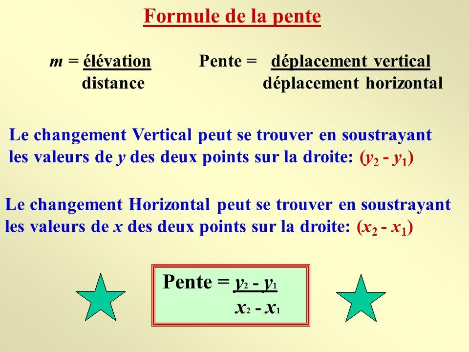 Formule de la pente m = élévation distance