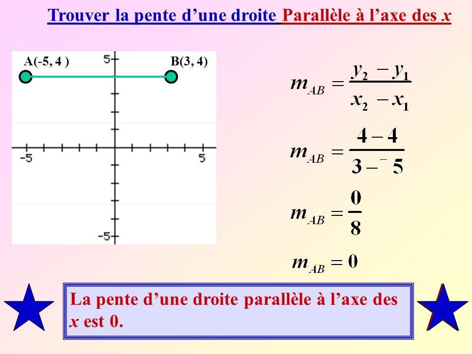 Trouver la pente d'une droite Parallèle à l'axe des x