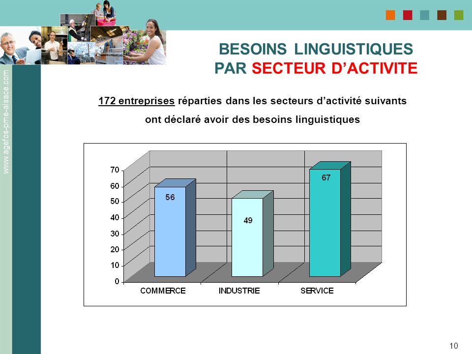BESOINS LINGUISTIQUES PAR SECTEUR D'ACTIVITE