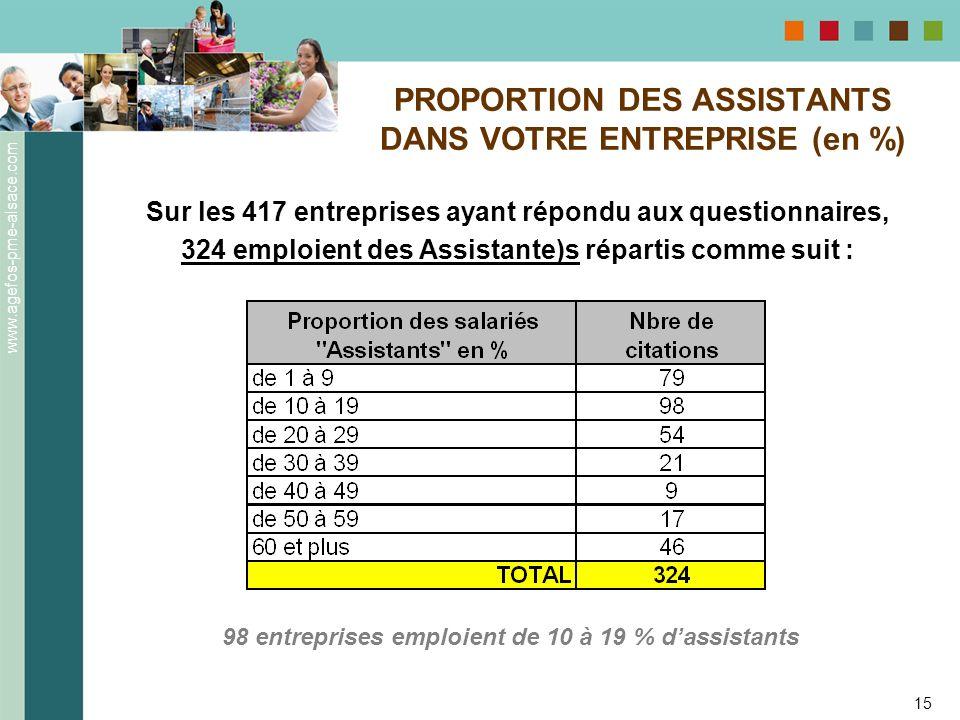 PROPORTION DES ASSISTANTS DANS VOTRE ENTREPRISE (en %)