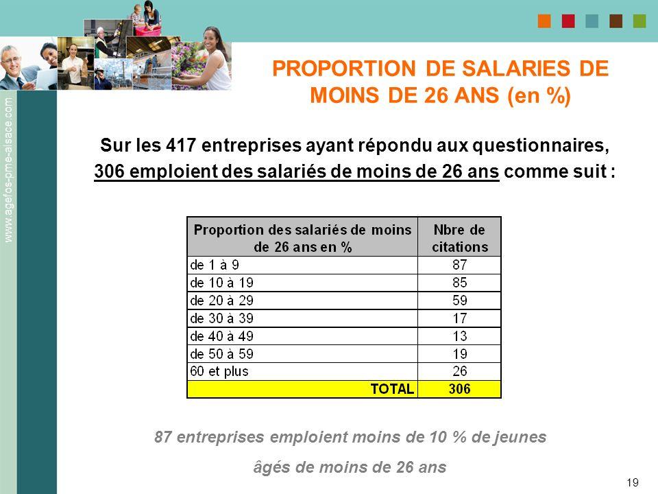 PROPORTION DE SALARIES DE MOINS DE 26 ANS (en %)