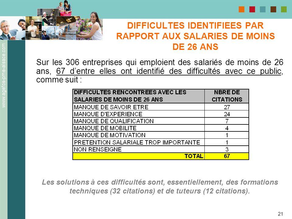DIFFICULTES IDENTIFIEES PAR RAPPORT AUX SALARIES DE MOINS DE 26 ANS