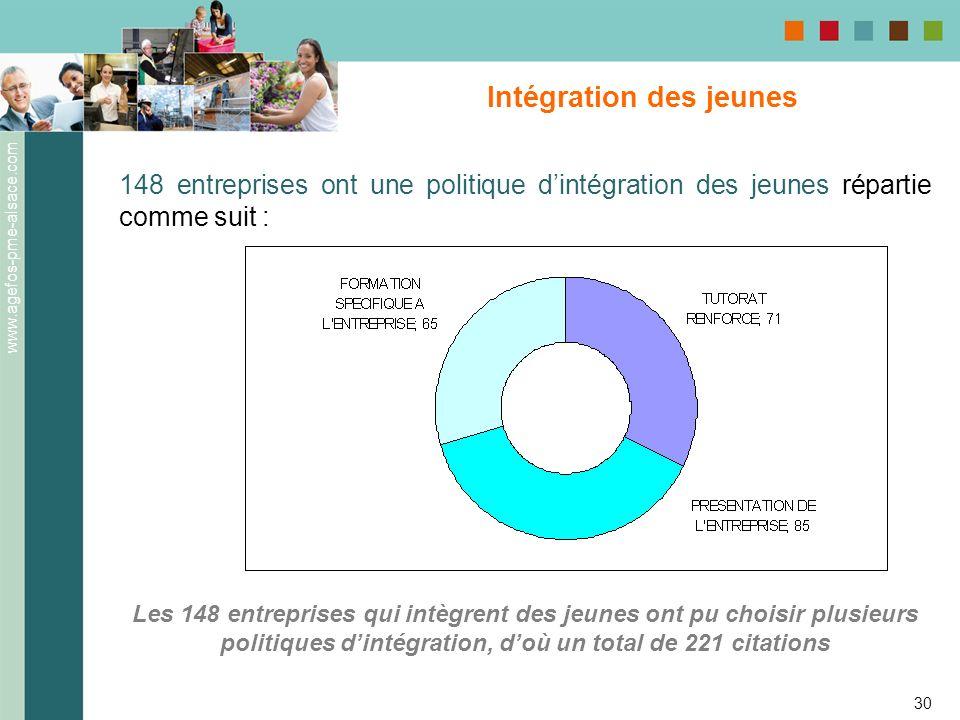 Intégration des jeunes