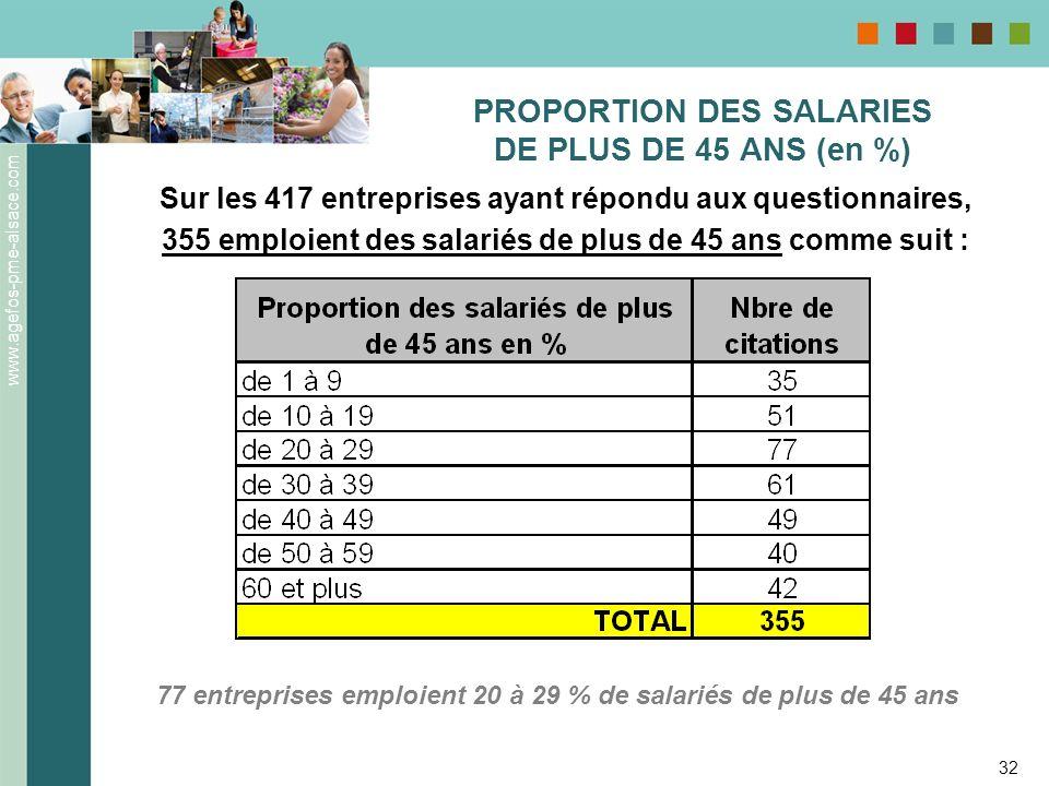 PROPORTION DES SALARIES DE PLUS DE 45 ANS (en %)