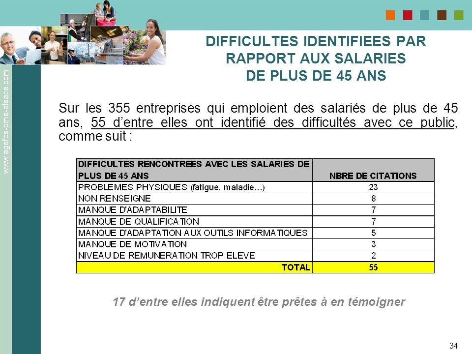 DIFFICULTES IDENTIFIEES PAR RAPPORT AUX SALARIES DE PLUS DE 45 ANS