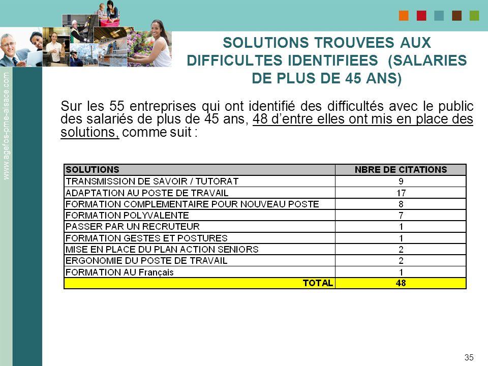 SOLUTIONS TROUVEES AUX DIFFICULTES IDENTIFIEES (SALARIES DE PLUS DE 45 ANS)