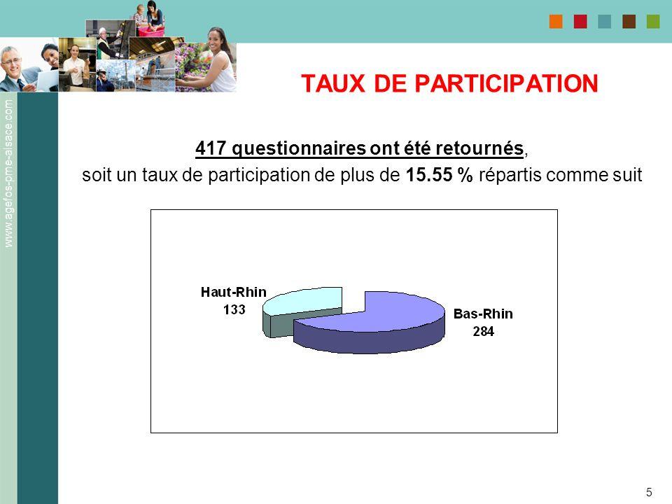 TAUX DE PARTICIPATION 417 questionnaires ont été retournés,