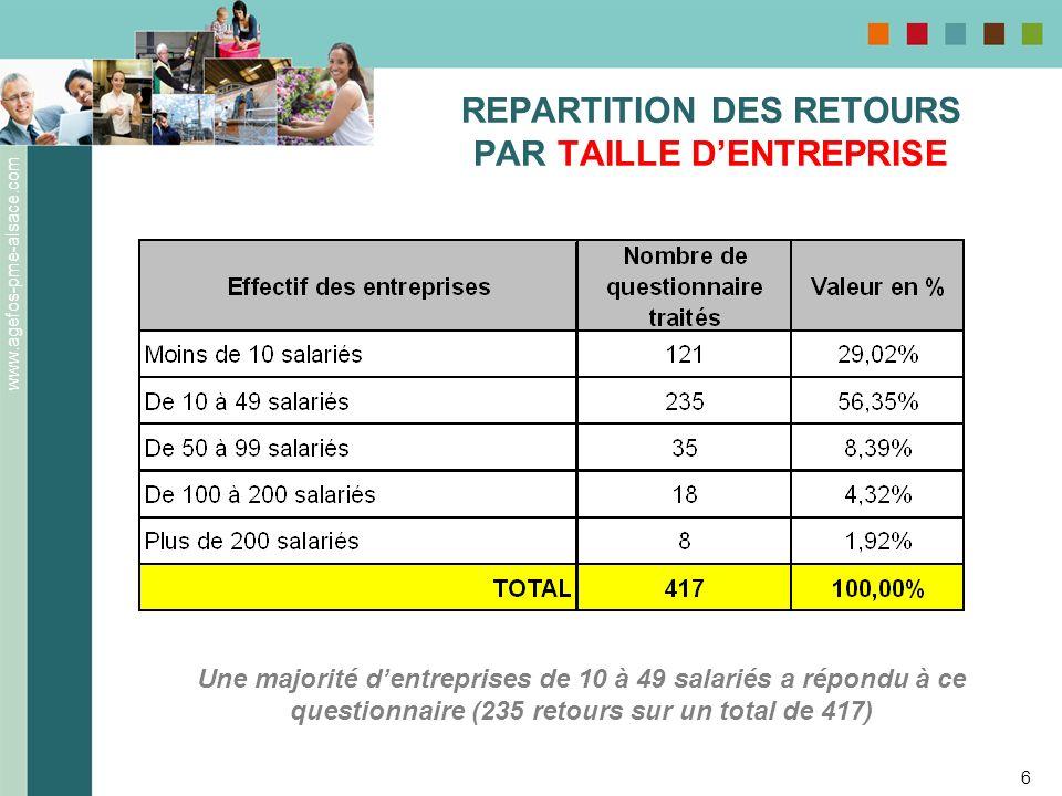 REPARTITION DES RETOURS PAR TAILLE D'ENTREPRISE