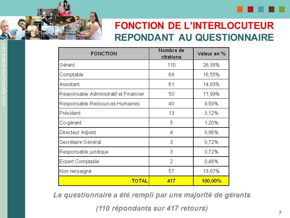 FONCTION DE L'INTERLOCUTEUR REPONDANT AU QUESTIONNAIRE
