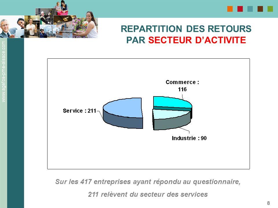 REPARTITION DES RETOURS PAR SECTEUR D'ACTIVITE