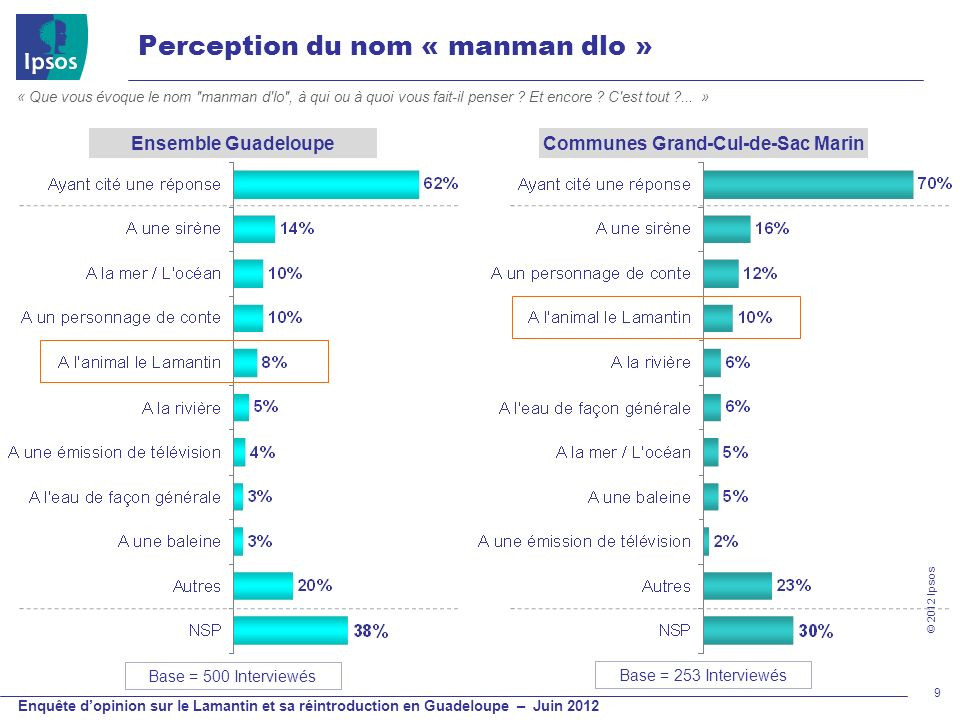 Communes Grand-Cul-de-Sac Marin