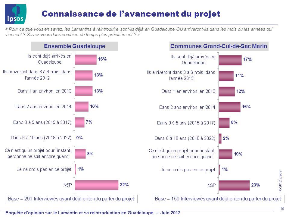 Appréciation générale sur l'idée de réintroduire des lamantins en Guadeloupe