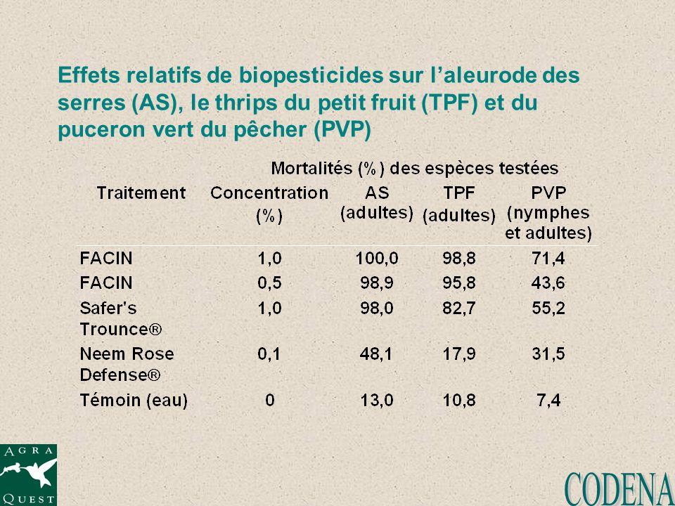 Effets relatifs de biopesticides sur l'aleurode des serres (AS), le thrips du petit fruit (TPF) et du puceron vert du pêcher (PVP)