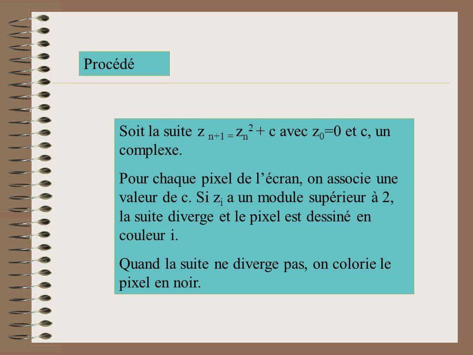 Procédé Soit la suite z n+1 = zn2 + c avec z0=0 et c, un complexe.