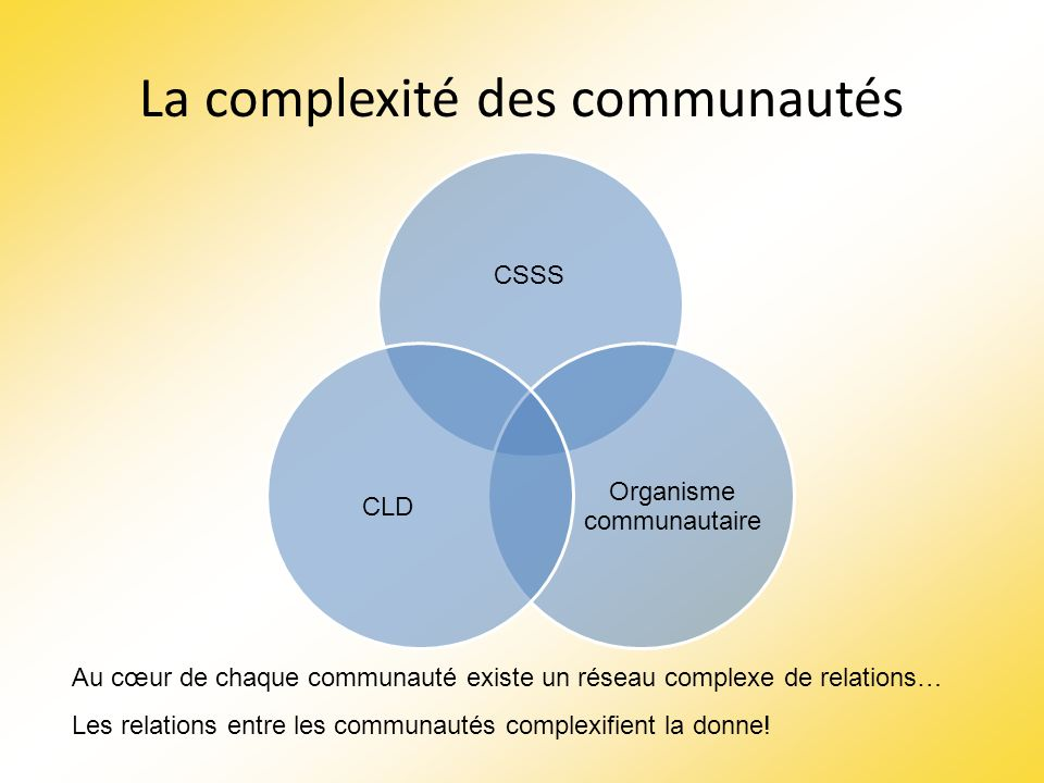 La complexité des communautés