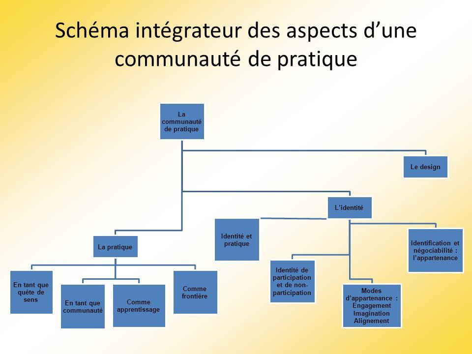 Schéma intégrateur des aspects d'une communauté de pratique