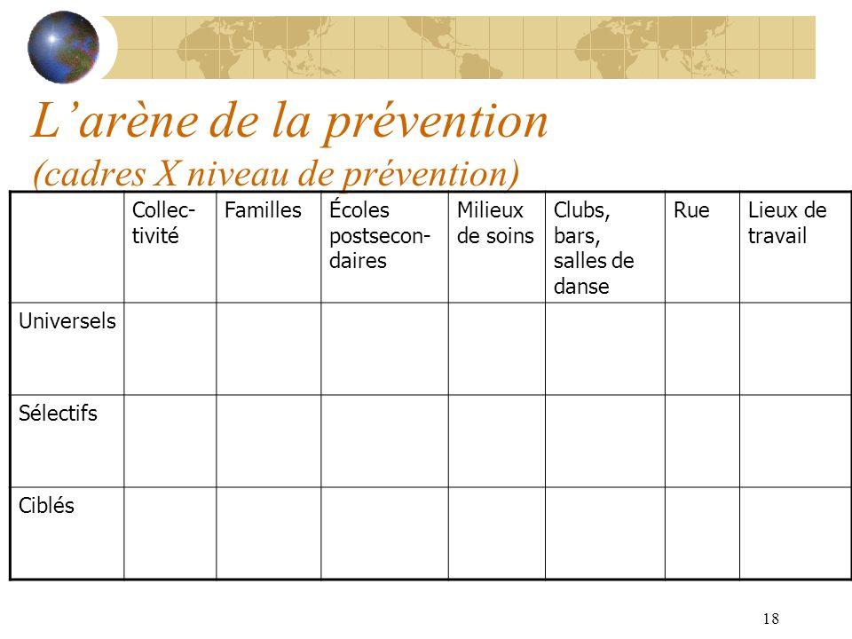 L'arène de la prévention (cadres X niveau de prévention)