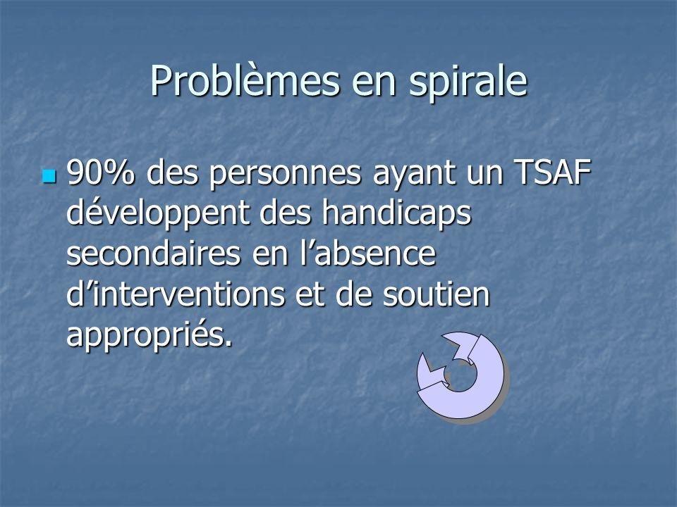 Problèmes en spirale 90% des personnes ayant un TSAF développent des handicaps secondaires en l'absence d'interventions et de soutien appropriés.