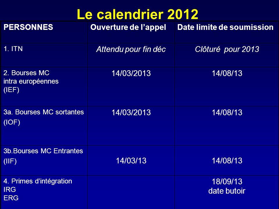 Le calendrier 2012 PERSONNES Ouverture de l'appel