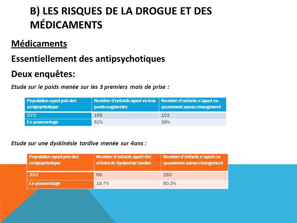 B) Les risques de la drogue et des médicaments