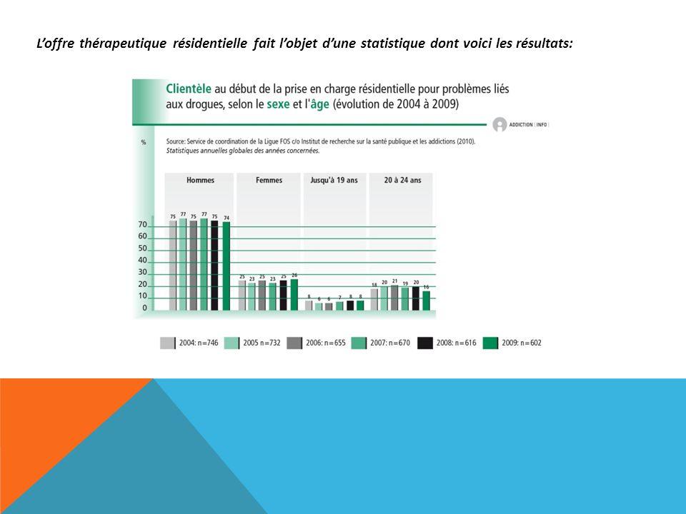 L'offre thérapeutique résidentielle fait l'objet d'une statistique dont voici les résultats: