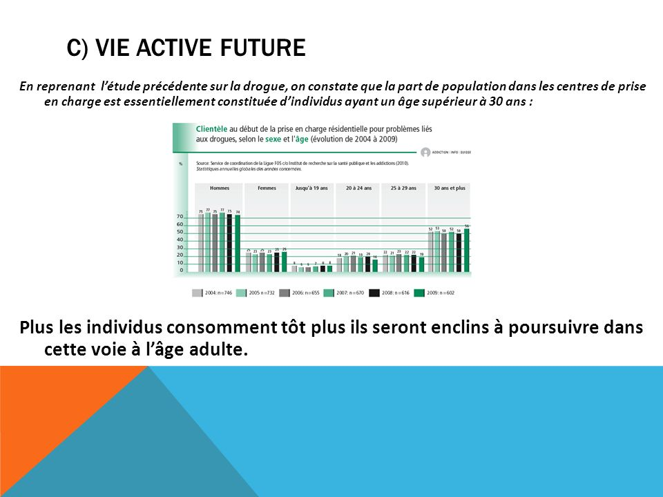 C) Vie active future