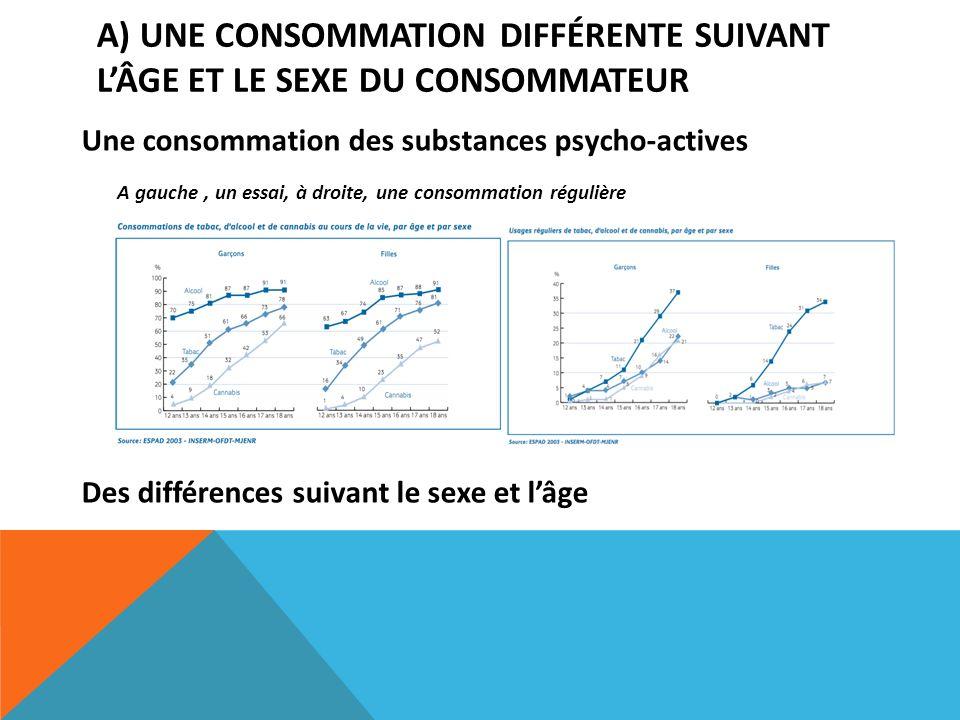 A) Une consommation différente suivant l'âge et le sexe du consommateur