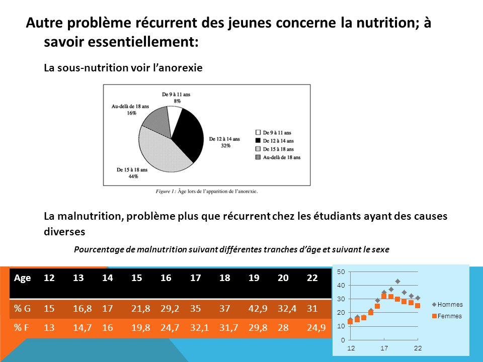 La sous-nutrition voir l'anorexie