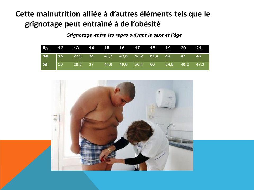Cette malnutrition alliée à d'autres éléments tels que le grignotage peut entraîné à de l'obésité